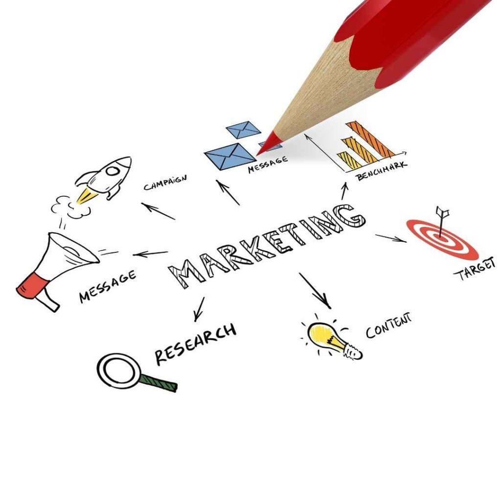 Explosive Growing Using a Well Organized Digital Marketing Plan with GetFutura.com